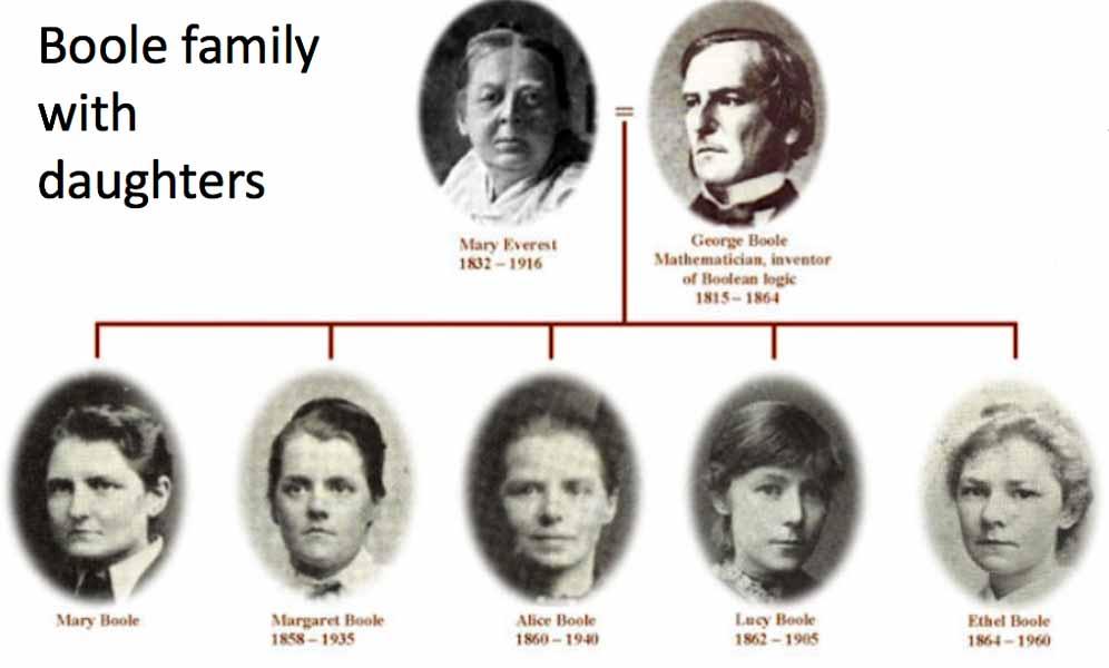 Boole_family